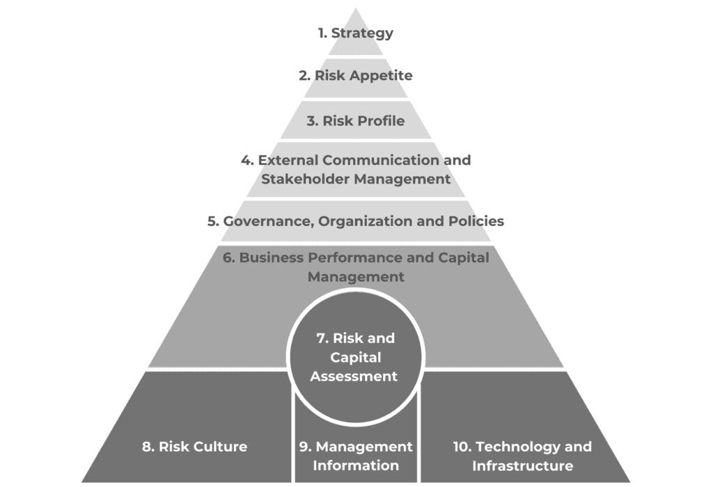 ERM Blueprint by GRC 2 1